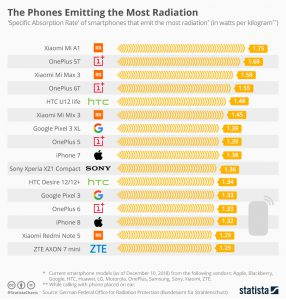 phones_emitting_the_most_radiation_feb_2019
