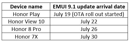 Honor-EMUI9.1-update-dates