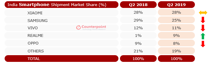 Counterpoint-Research-Market-Share-India-Q2-2019