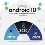 Nokia 8 misses out on Android Q (10) update despite having a capable processor