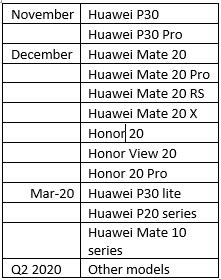 EMUI10-update-schedule