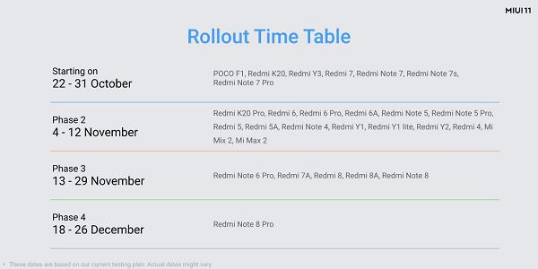 Xiaomi-MIUI-11-update-roadmap