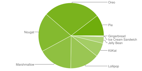 Android-distribution-stats-as-of-May-2019