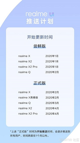 realme-china-android-10-timeline-roadmap