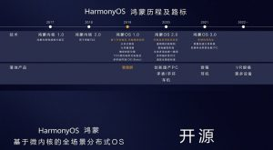 Harmony-OS-version-2.0