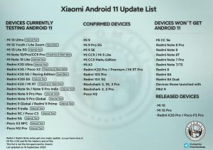 Xiaomi-Android11-purported-list