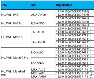 huawei-harmonyos-2.0-beta-phone-list